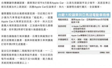 Apple Car长什么样 2021年会上市吗